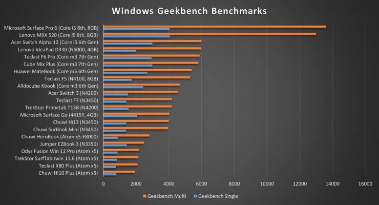 Alldocube KBook Geekbench